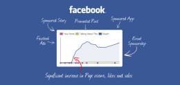 TUTORIAL MEMBUAT FANPAGES INSTANT TERTARGET DENGAN SERIBU LIKES TANPA FB ADS