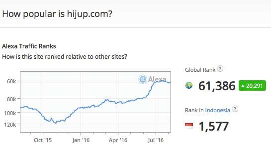 Peningkatan alexa rank sebab meningkatnya traffic