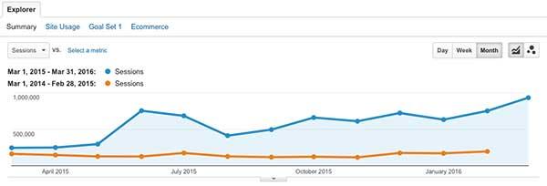 Peningkatan traffic website hijup