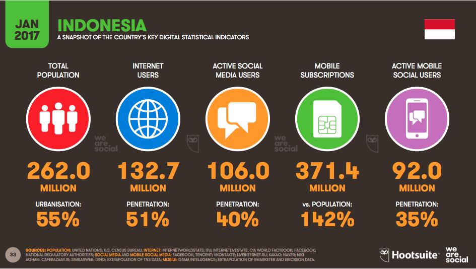 meningkatkan-penjualan-online shop-populasi-netizen